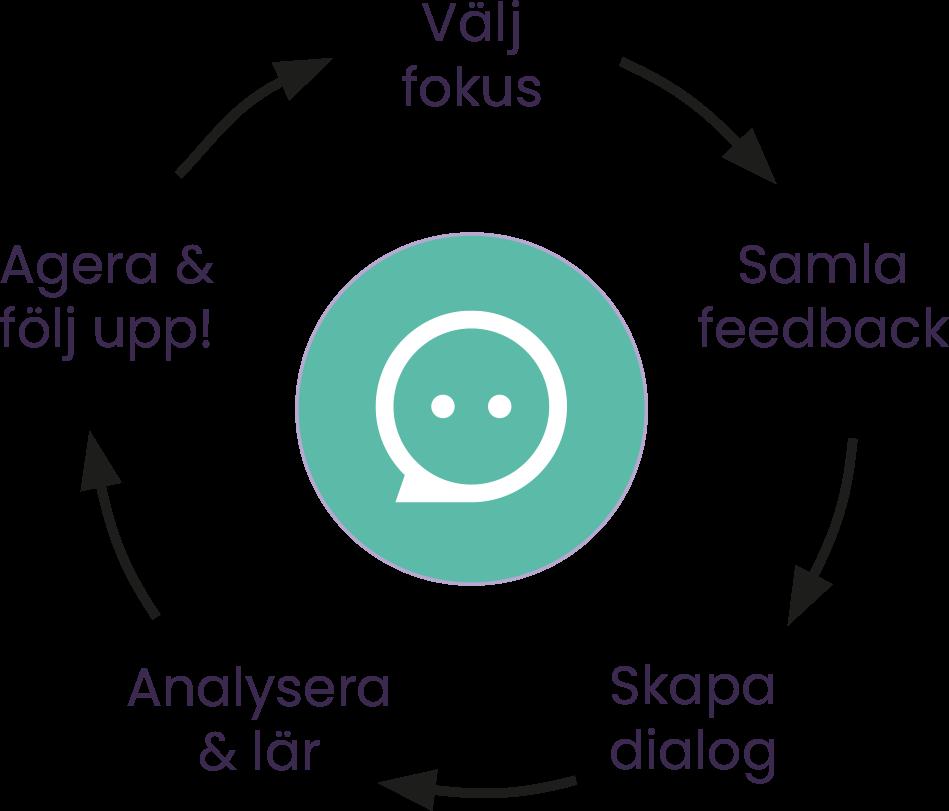 Flourish Feedback loop