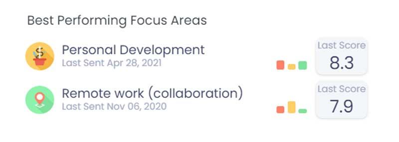 Best Performing Focus Areas